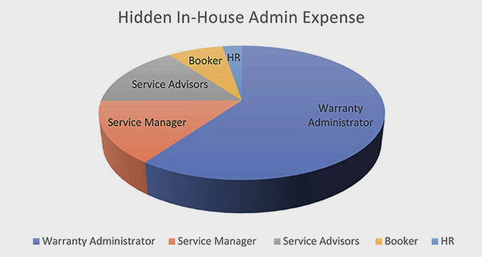 Hidden Warranty Administration Expense